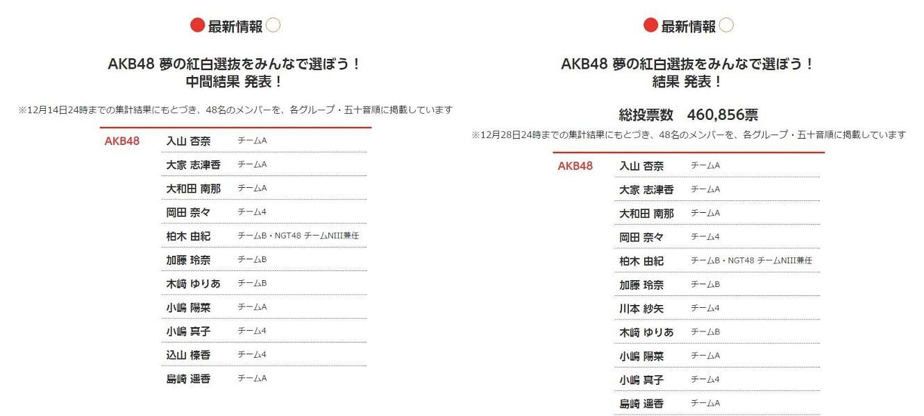 AKB48の紅白選抜で落選した込山榛香の号泣動画がやばい・・・ 中間発表では上位48人にランクイン