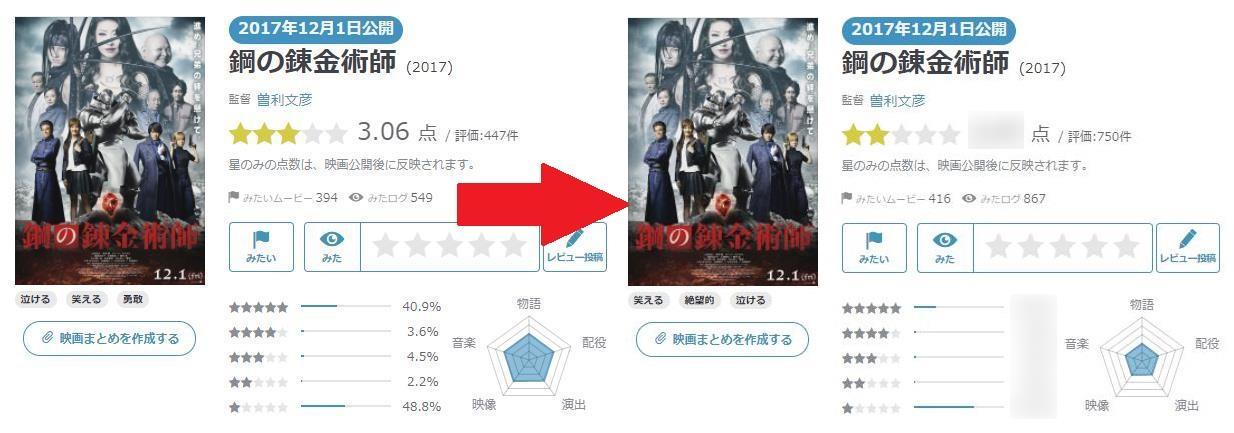 実写映画「鋼の錬金術師」の評価、中国人レビュー工作もさらに低下 海外では高評価皆無に