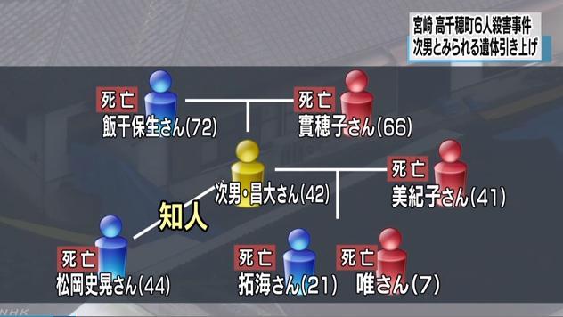 【高千穂町殺人事件】被害者の飯干さんは6人家族 次男は恨まれていた?