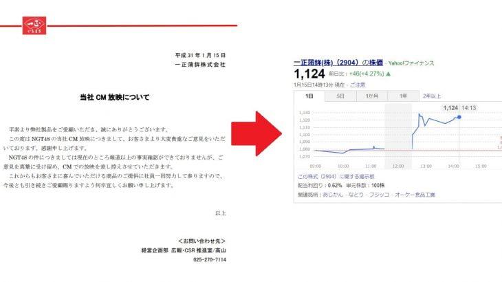 【悲報】NGT48スポンサー離れ始まる 一正蒲鉾撤退→株価爆上げ!