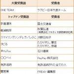 【忖度】流行語大賞2019が発表!ネット人気の「上級国民」「リスカブス」なし