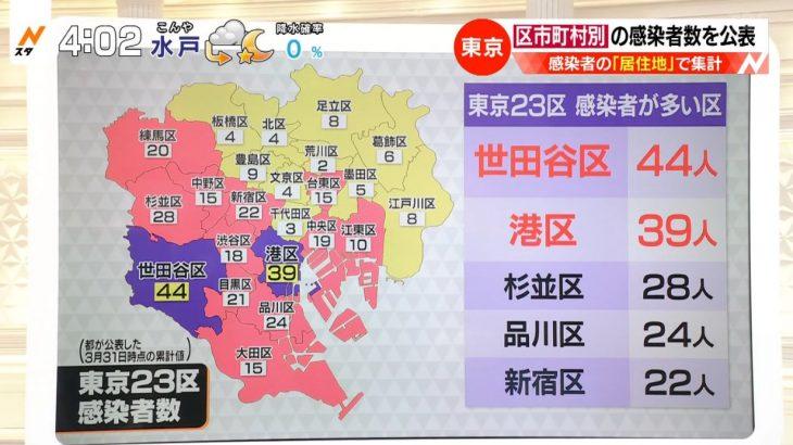 【23区内訳】東京都のコロナ感染者、最多は世田谷区