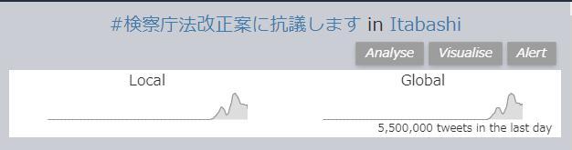 【衝撃】「#検察庁法改正案に抗議します」ツイートに水増し工作疑惑⇒スパムは10%以下だった!