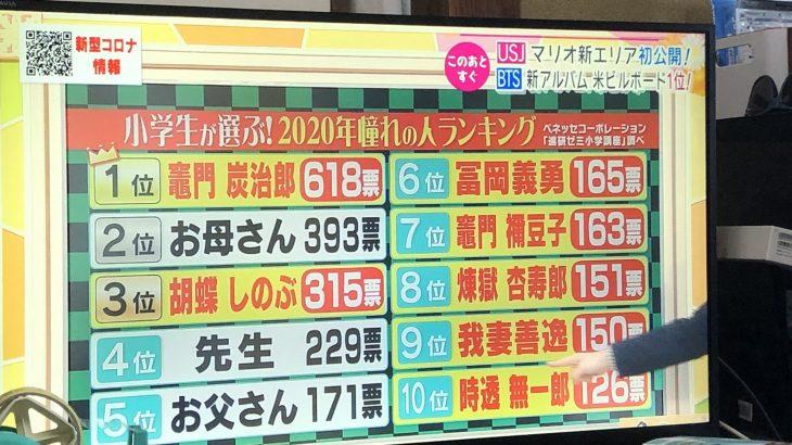 【日本終了】小学生が憧れの人、鬼滅キャラだらけに